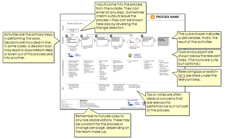 ProcessFormat_prh_08-28-14