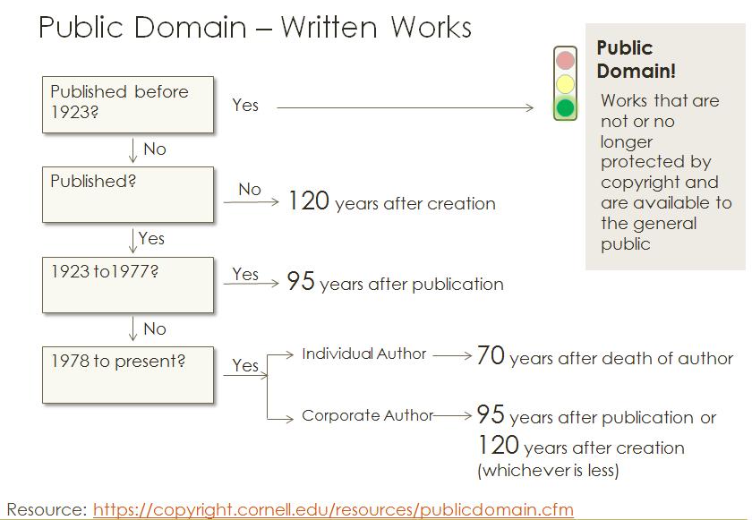 chart_PublicDomain